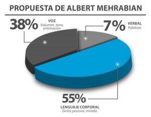 Propuesta Albert Mehrabian