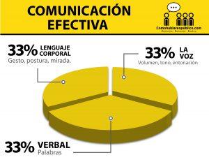 Comunicacion Efectiva al Hablar en Publico