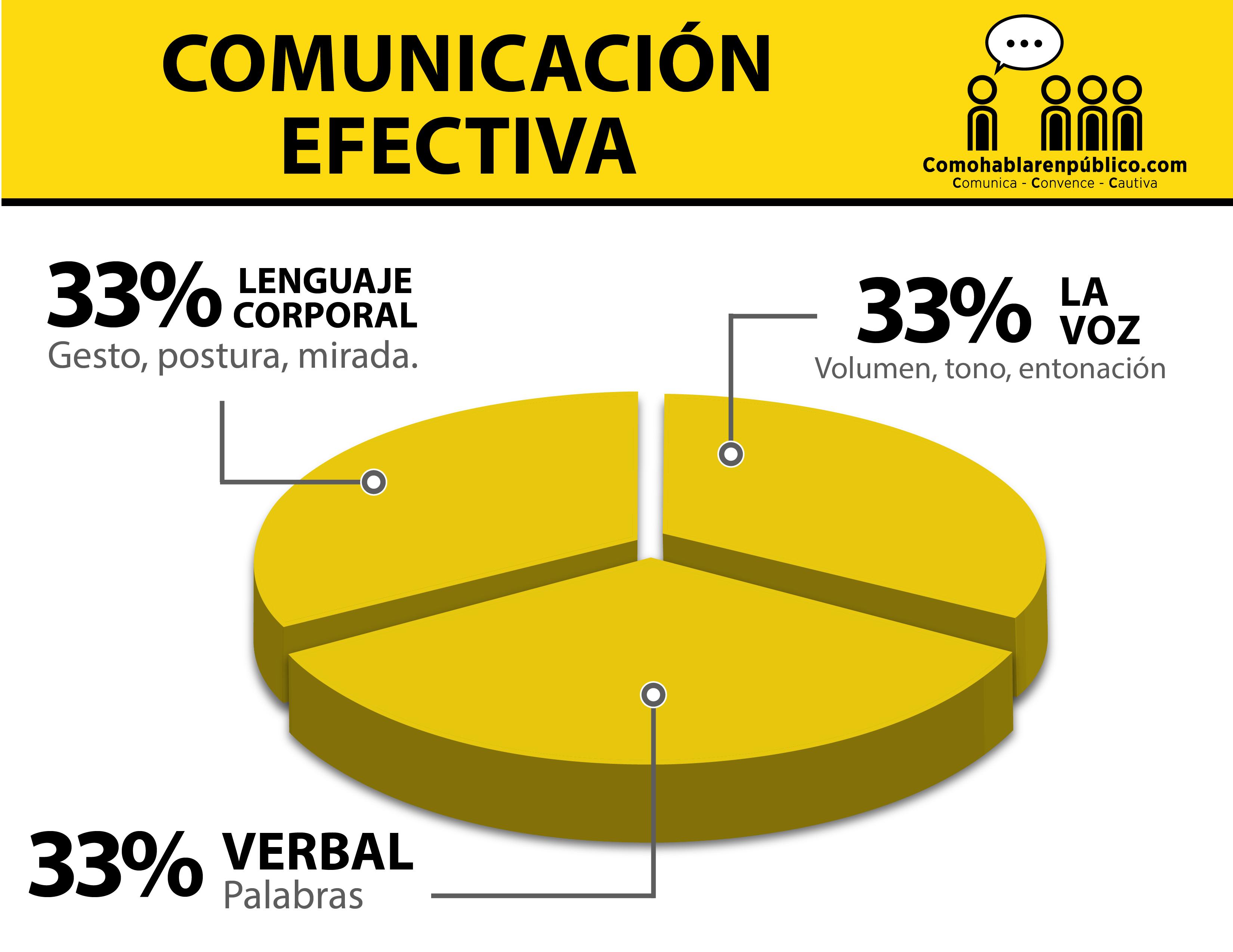 Comunicación Efectiva al Hablar en Público